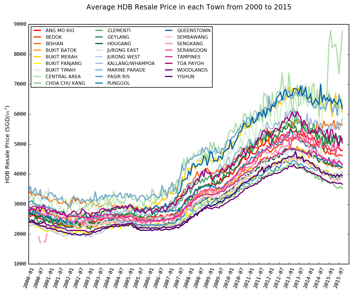 Average HDB Resale Price in each Town from 2000 to 2015